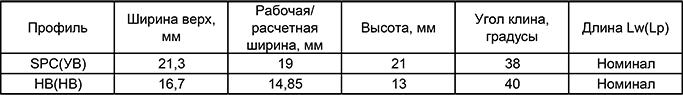 Ремни многоручьевые(SPC BP/…УВ; B BP/…НВ)